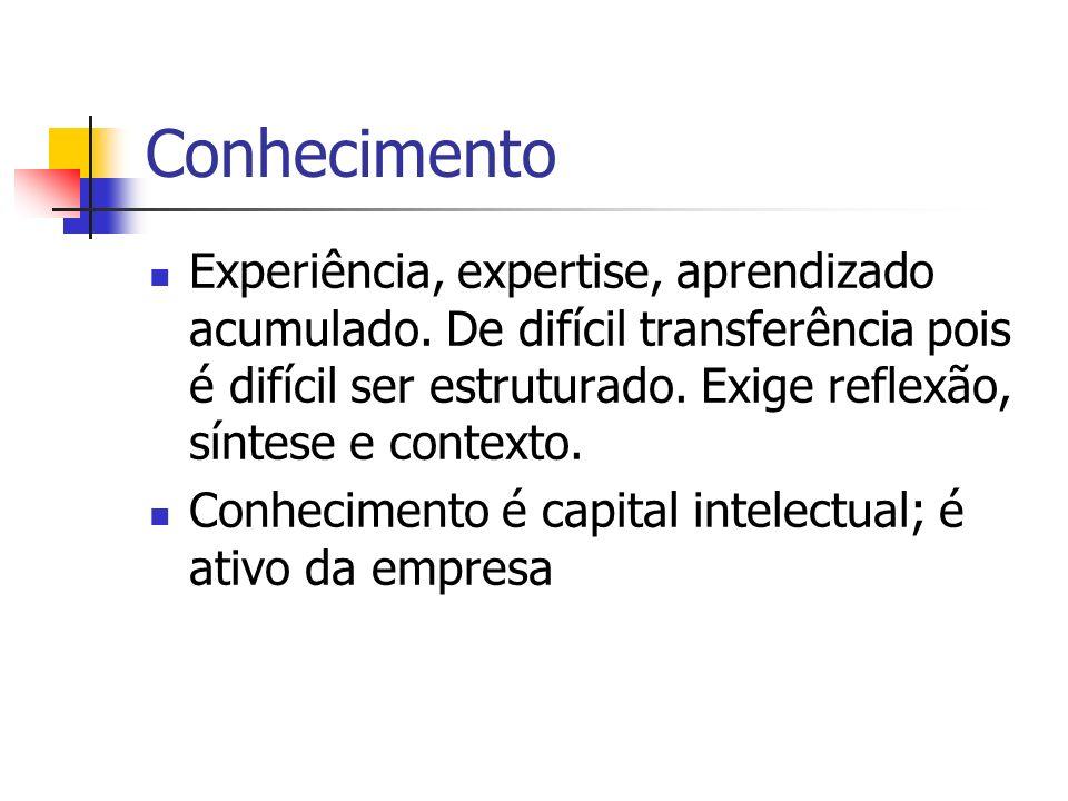 Conhecimento Experiência, expertise, aprendizado acumulado. De difícil transferência pois é difícil ser estruturado. Exige reflexão, síntese e context