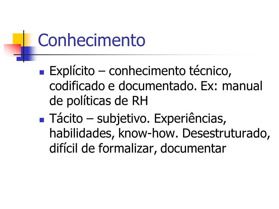 Conhecimento Explícito – conhecimento técnico, codificado e documentado. Ex: manual de políticas de RH Tácito – subjetivo. Experiências, habilidades,