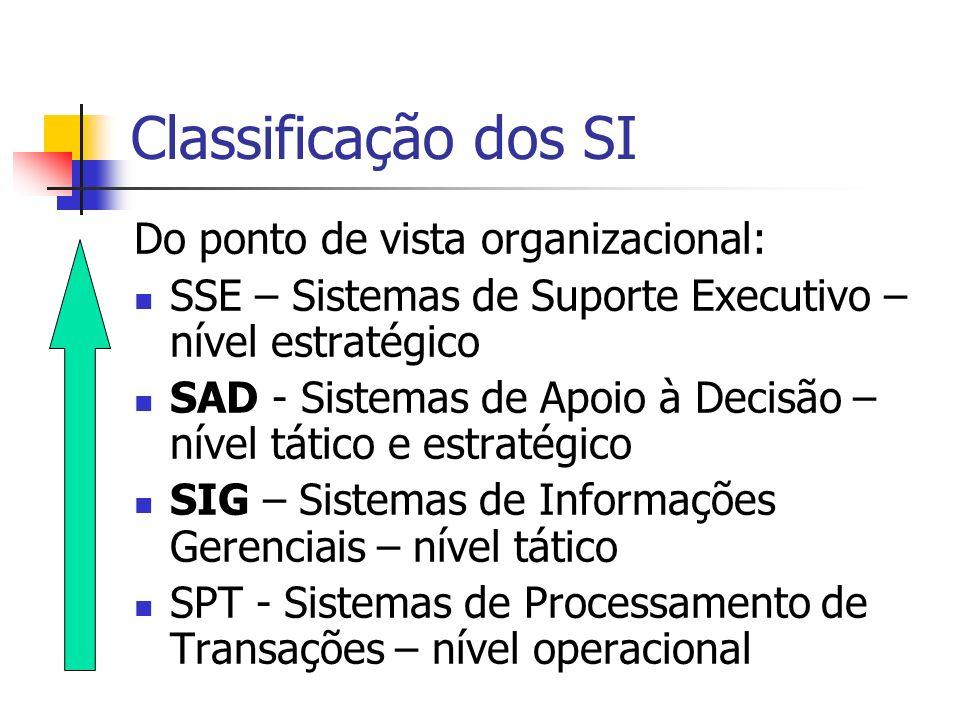 Classificação dos SI Do ponto de vista organizacional: SSE – Sistemas de Suporte Executivo – nível estratégico SAD - Sistemas de Apoio à Decisão – nív