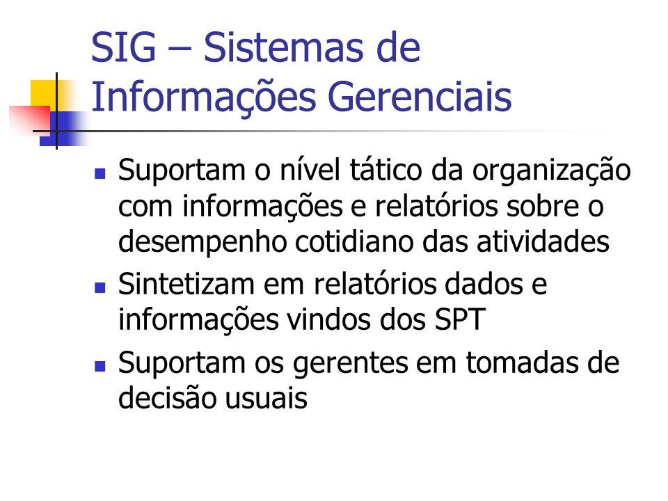 SIG – Sistemas de Informações Gerenciais Suportam o nível tático da organização com informações e relatórios sobre o desempenho cotidiano das atividad
