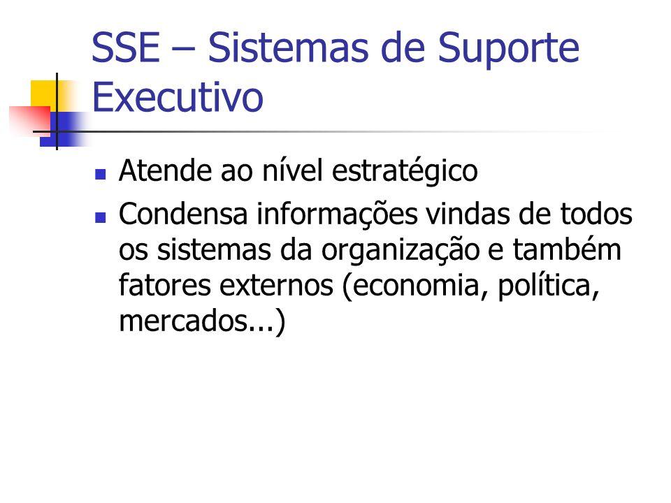 SSE – Sistemas de Suporte Executivo Atende ao nível estratégico Condensa informações vindas de todos os sistemas da organização e também fatores exter