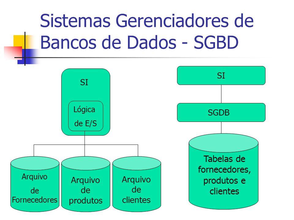 Sistemas Gerenciadores de Bancos de Dados - SGBD Tabelas de fornecedores, produtos e clientes SI SGDB Arquivo de Fornecedores Arquivo de produtos Arqu