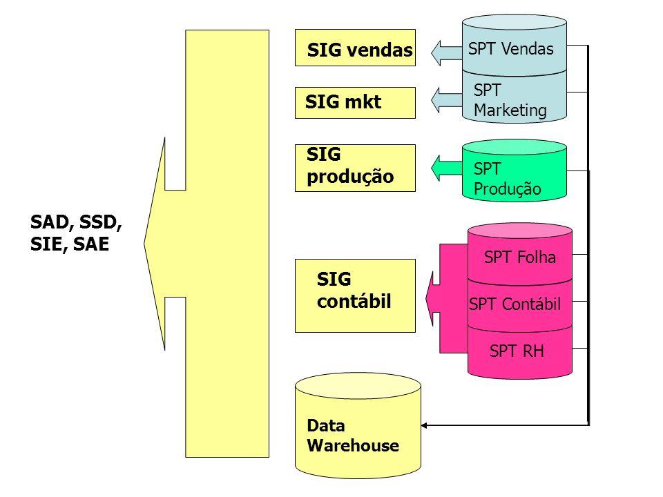 Data Warehouse SPT Marketing SPT Vendas SPT Produção SPT Contábil SPT Folha SPT RH SIG vendas SIG mkt SIG produção SIG contábil SAD, SSD, SIE, SAE