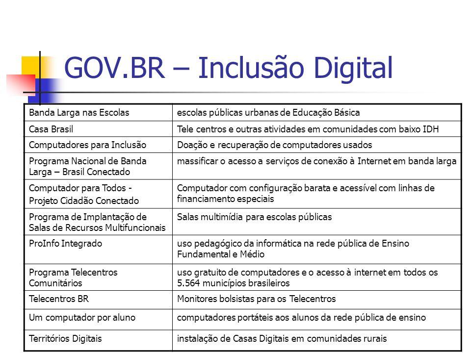 GOV.BR – Inclusão Digital Banda Larga nas Escolasescolas públicas urbanas de Educação Básica Casa BrasilTele centros e outras atividades em comunidade