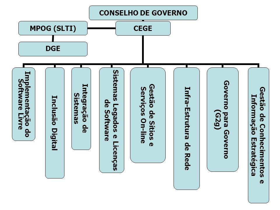 CONSELHO DE GOVERNO CEGE Implementação do Software Livre Inclusão Digital Integração de Sistemas Sistemas Legados e Licenças de Software Gestão de Sít