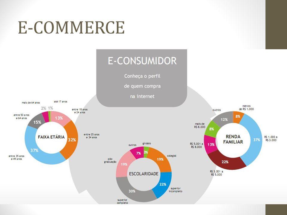 Utilizações do mCommerce mLocation - Serviço de localização passando informações sobre determinado lugar.