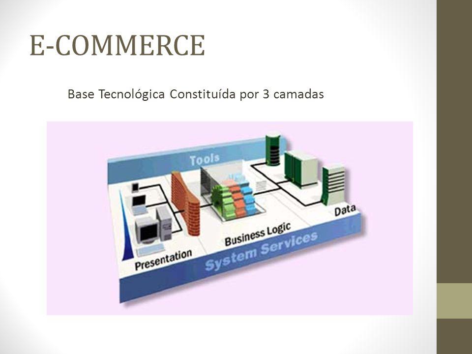E-COMMERCE Tecnologias das camadas: Interface de apresentação HTML, JavaScript, Flash, Ajax, SilverLight Sistemas Lógicos ASP, C#, PHP, EJB, Java EE, VisualBasic Base de Dados Oracle, SqlServer, MySql, Postgre, Access
