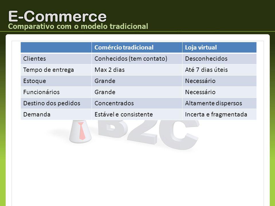 Comparativo com o modelo tradicional Comércio tradicionalLoja virtual ClientesConhecidos (tem contato)Desconhecidos Tempo de entregaMax 2 diasAté 7 di