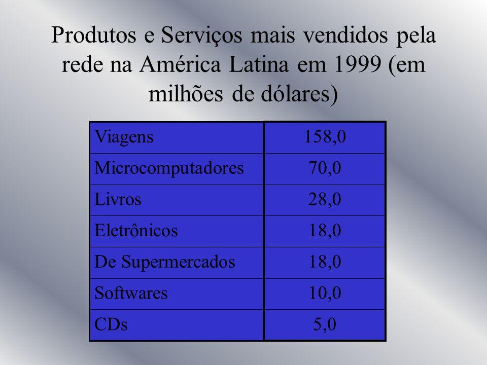 Campeões de venda online Alguns dos principais sites de vendas no Brasil, em 1999 (em milhões de reais) 2,8 Saraiva 2,9 Microsite 3,0 Ponto Frio 3,5 S