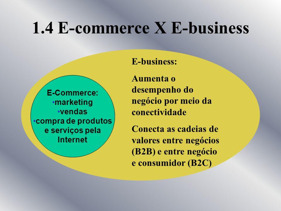 1.3 Comércio Eletrônico (cont.) Exemplos: Varejo eletrônico: Cliente é uma pessoa física e não uma companhia Transações internas dentro de uma empresa