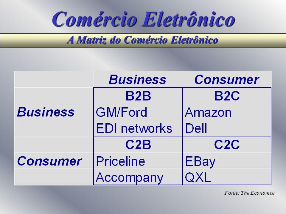 1.4 E-commerce X E-business E-Commerce: marketing vendas compra de produtos e serviços pela Internet E-business: Aumenta o desempenho do negócio por m