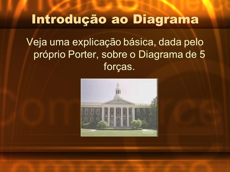 Introdução ao Diagrama Veja uma explicação básica, dada pelo próprio Porter, sobre o Diagrama de 5 forças.