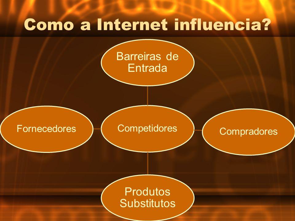 Como a Internet influencia? Competidores Barreiras de Entrada Compradores Produtos Substitutos Fornecedores