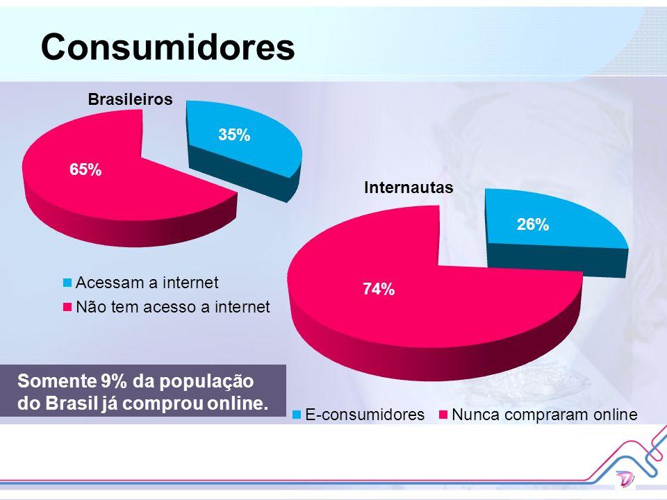 Consumidores Somente 9% da população do Brasil já comprou online.
