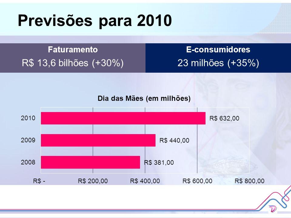 Previsões para 2010 Faturamento R$ 13,6 bilhões (+30%) E-consumidores 23 milhões (+35%)
