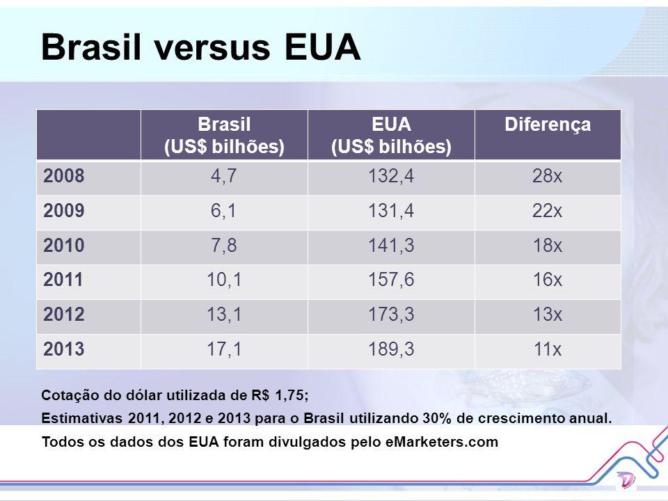 Brasil versus EUA Brasil (US$ bilhões) EUA (US$ bilhões) Diferença 20084,7132,428x 20096,1131,422x 20107,8141,318x 201110,1157,616x 201213,1173,313x 2
