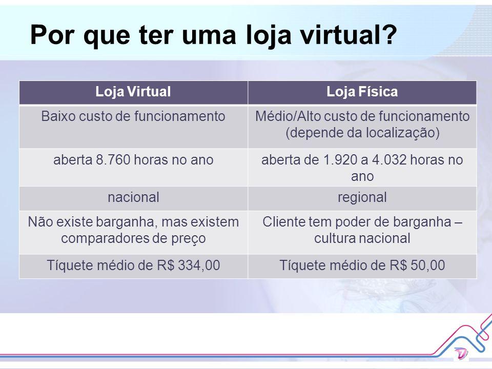 Por que ter uma loja virtual? Loja VirtualLoja Física Baixo custo de funcionamentoMédio/Alto custo de funcionamento (depende da localização) aberta 8.