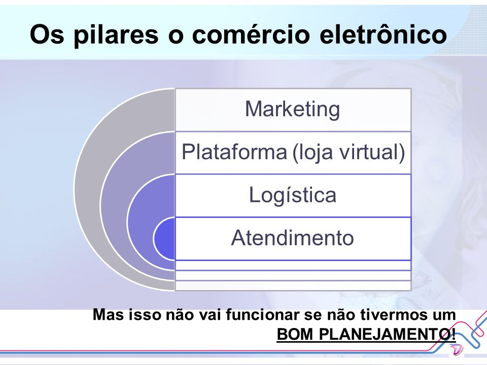 Os pilares o comércio eletrônico Marketing Plataforma (loja virtual) Logística Atendimento Mas isso não vai funcionar se não tivermos um BOM PLANEJAME