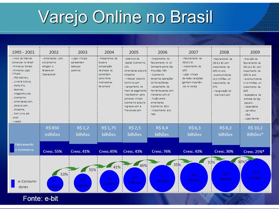 Varejo Online no Brasil Fonte: e-bit