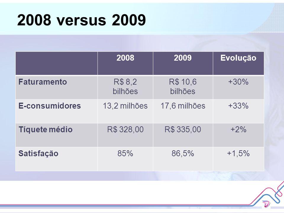 2008 versus 2009 20082009Evolução FaturamentoR$ 8,2 bilhões R$ 10,6 bilhões +30% E-consumidores13,2 milhões17,6 milhões+33% Tíquete médioR$ 328,00R$ 3