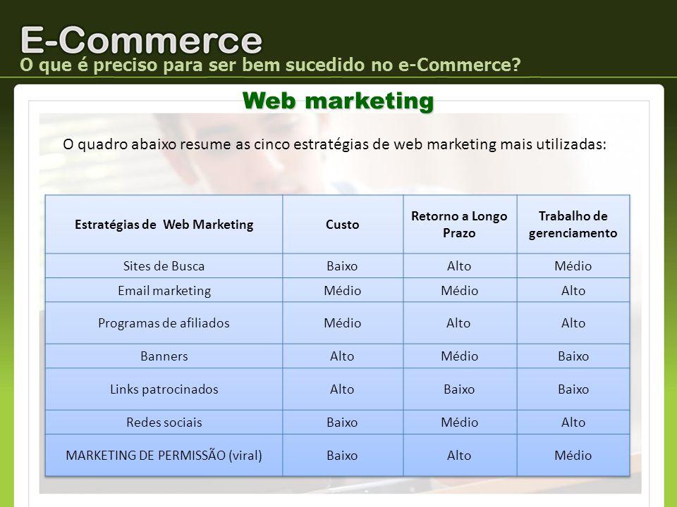 O que é preciso para ser bem sucedido no e-Commerce? O quadro abaixo resume as cinco estratégias de web marketing mais utilizadas: Web marketing