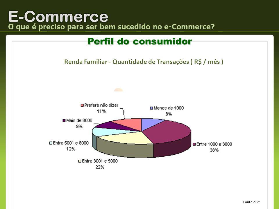 O que é preciso para ser bem sucedido no e-Commerce? Perfil do consumidor Renda Familiar - Quantidade de Transações ( R$ / mês ) Fonte eBit