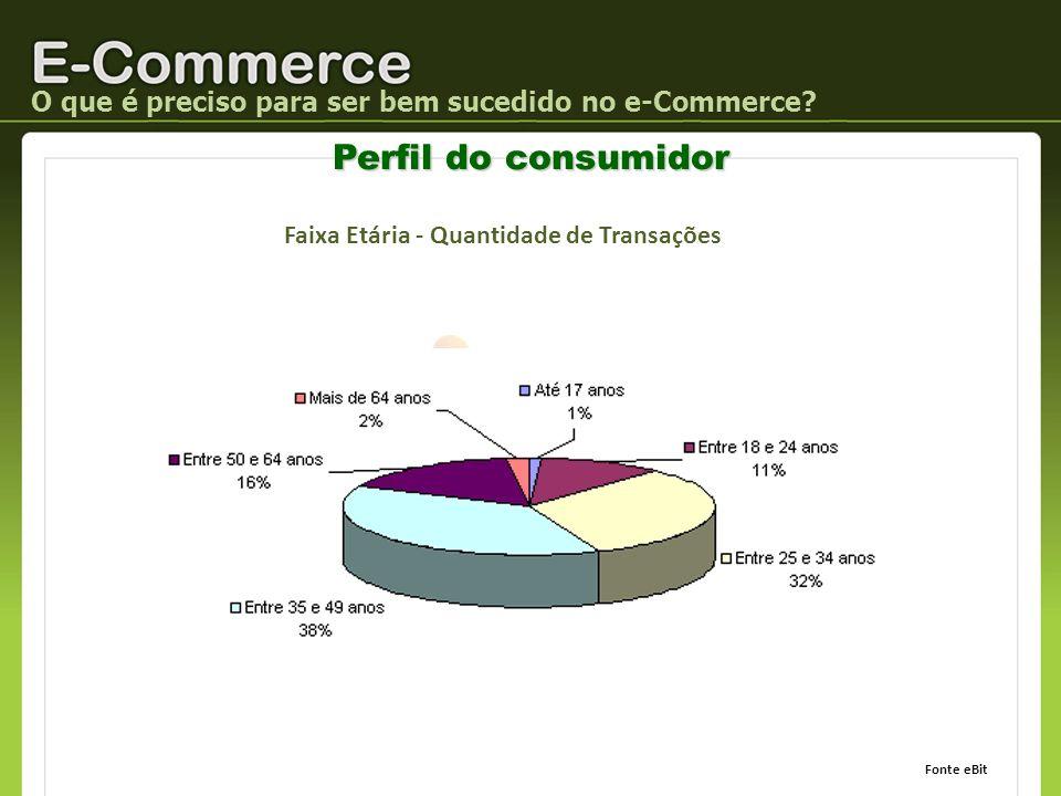 O que é preciso para ser bem sucedido no e-Commerce? Perfil do consumidor Faixa Etária - Quantidade de Transações Fonte eBit