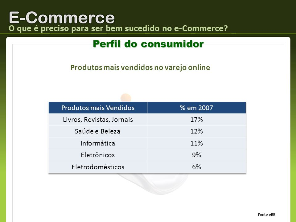 O que é preciso para ser bem sucedido no e-Commerce? Perfil do consumidor Produtos mais vendidos no varejo online Fonte eBit
