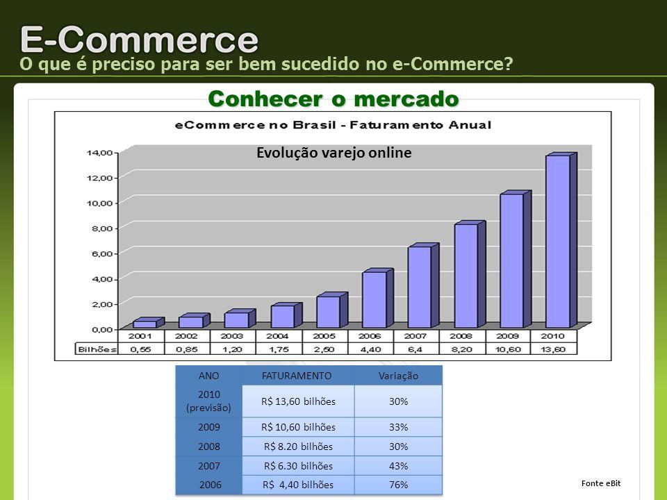 O que é preciso para ser bem sucedido no e-Commerce? Fonte eBit Conhecer o mercado Evolução varejo online