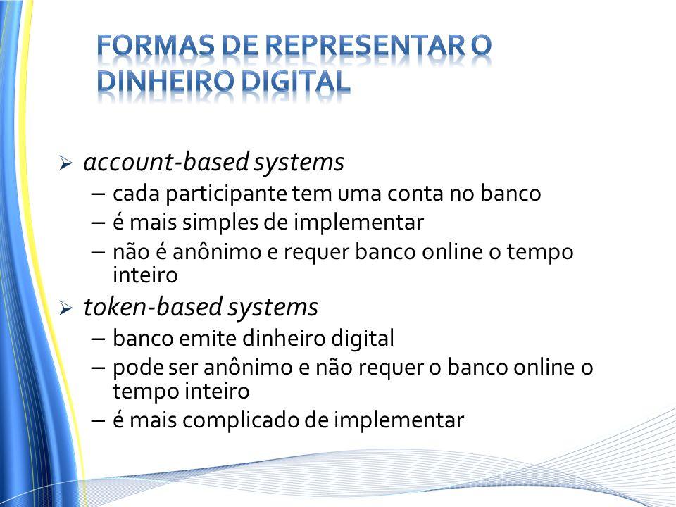 account-based systems – cada participante tem uma conta no banco – é mais simples de implementar – não é anônimo e requer banco online o tempo inteiro