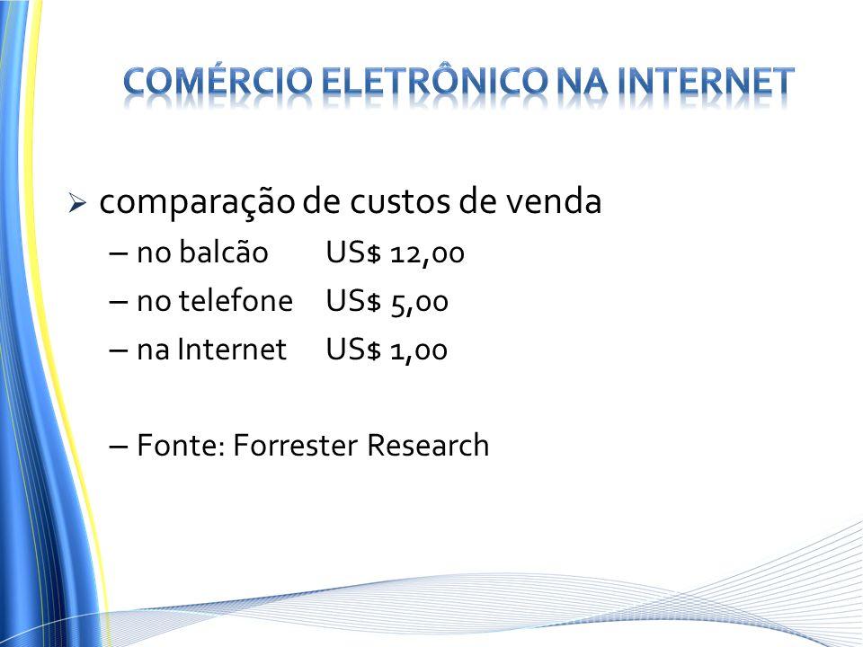 comparação de custos de venda – no balcãoUS$ 12,00 – no telefoneUS$ 5,00 – na InternetUS$ 1,00 – Fonte: Forrester Research