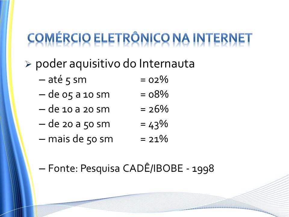 poder aquisitivo do Internauta – até 5 sm = 02% – de 05 a 10 sm = 08% – de 10 a 20 sm = 26% – de 20 a 50 sm = 43% – mais de 50 sm= 21% – Fonte: Pesqui