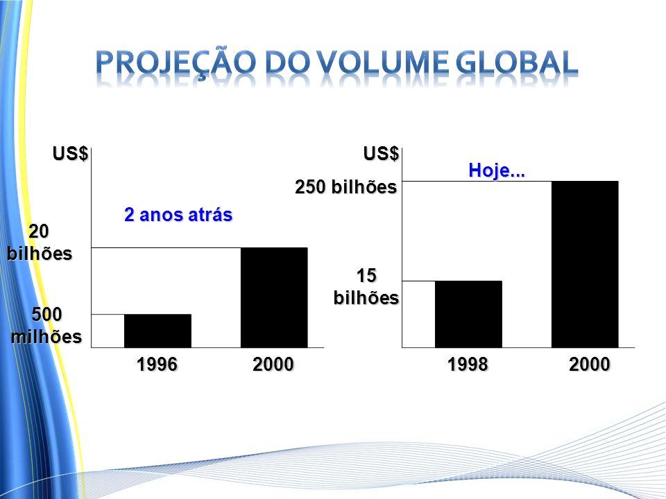 US$ 20bilhões 1996200019982000 2 anos atrás Hoje... US$ 250 bilhões 15 bilhões 500 milhões