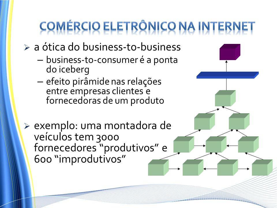 a ótica do business-to-business – business-to-consumer é a ponta do iceberg – efeito pirâmide nas relações entre empresas clientes e fornecedoras de u