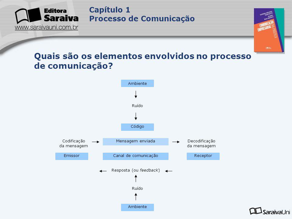 Capa da Obra Capítulo 1 Processo de Comunicação Emissor transmite a mensagem codificada ao receptor; Receptor é quem recebe, decodifica e interpreta a mensagem enviada; Mensagem é o objeto da comunicação.