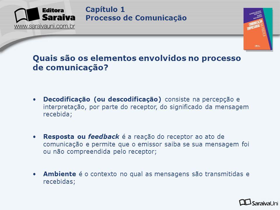 Capa da Obra Capítulo 1 Processo de Comunicação Ruído é tudo aquilo que interfere na comunicação, ocasionando perda de informação durante a transmissão da mensagem.