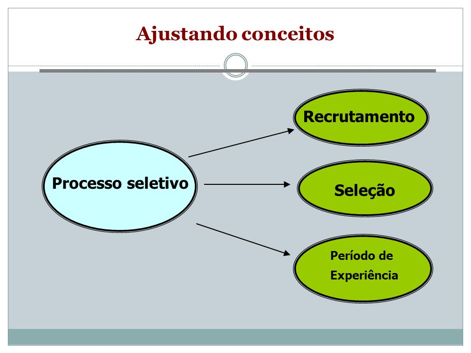 Ajustando conceitos Processo seletivo Recrutamento Seleção Período de Experiência