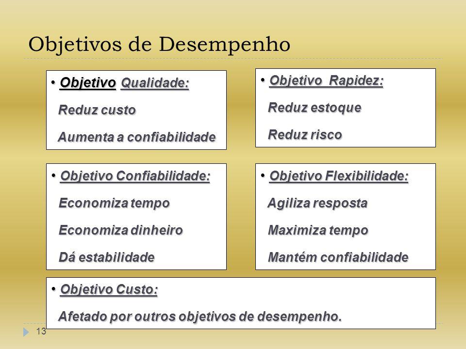 Objetivos de Desempenho 13 Objetivo Qualidade: Objetivo Qualidade: Reduz custo Reduz custo Aumenta a confiabilidade Aumenta a confiabilidade Objetivo