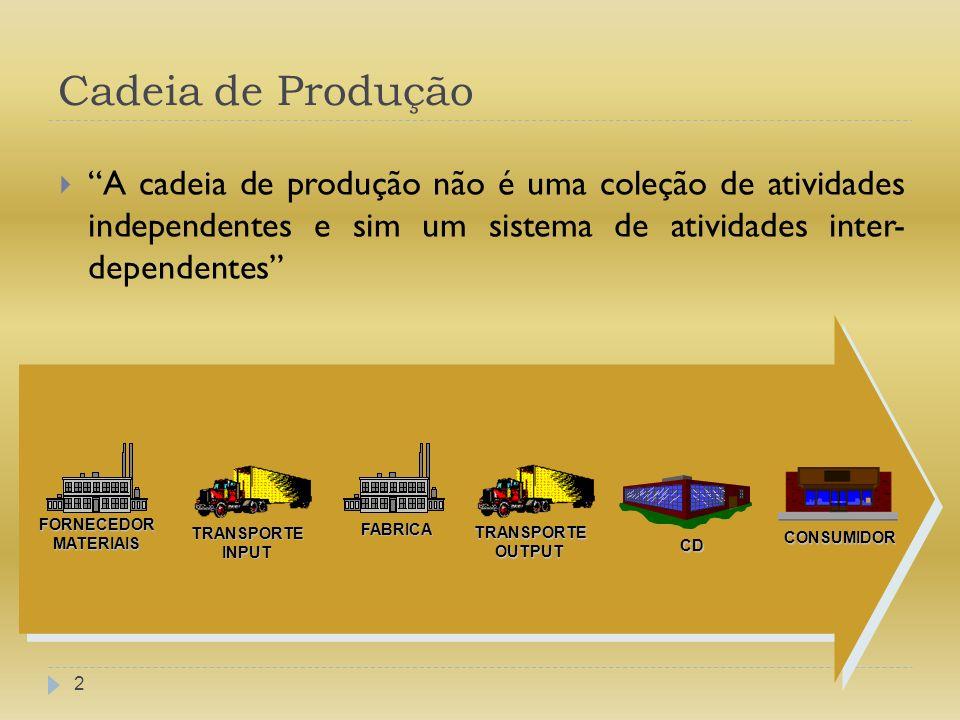 Cadeia de Produção 2 A cadeia de produção não é uma coleção de atividades independentes e sim um sistema de atividades inter- dependentes FORNECEDORMA