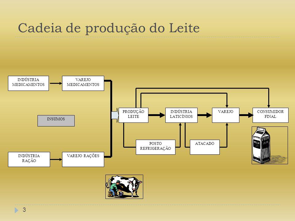Cadeia de produção do Leite 3 INDÚSTRIA RAÇÃO INDÚSTRIA MEDICAMENTOS VAREJO RAÇÕES VAREJO MEDICAMENTOS PRODUÇÃO LEITE INDÚSTRIA LATICÍNIOS ATACADO VAR