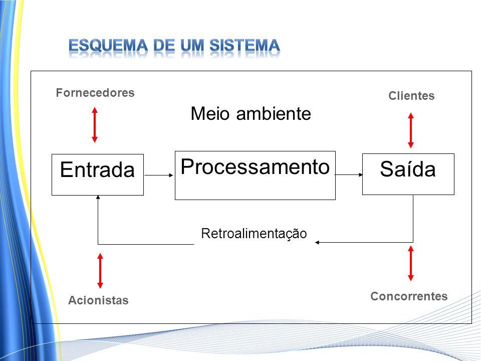 Entrada Saída Retroalimentação Meio ambiente Processamento Clientes Fornecedores Acionistas Concorrentes