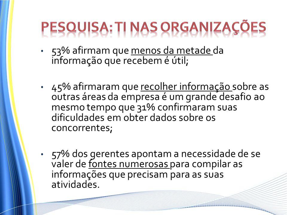 53% afirmam que menos da metade da informação que recebem é útil; 45% afirmaram que recolher informação sobre as outras áreas da empresa é um grande d