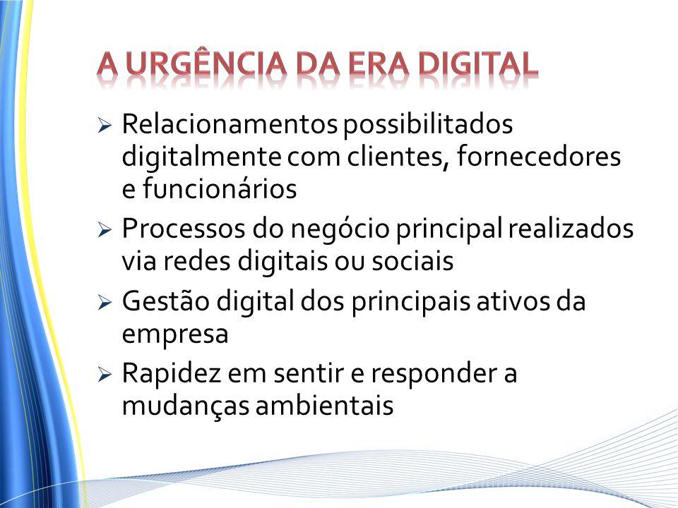 Relacionamentos possibilitados digitalmente com clientes, fornecedores e funcionários Processos do negócio principal realizados via redes digitais ou