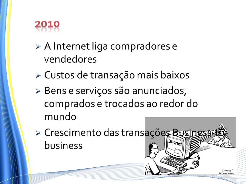 A Internet liga compradores e vendedores Custos de transação mais baixos Bens e serviços são anunciados, comprados e trocados ao redor do mundo Cresci