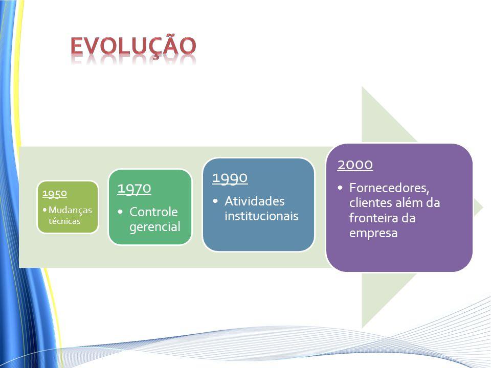 1950 Mudanças técnicas 1970 Controle gerencial 1990 Atividades institucionais 2000 Fornecedores, clientes além da fronteira da empresa