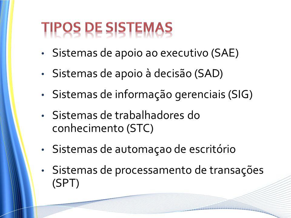 Sistemas de apoio ao executivo (SAE) Sistemas de apoio à decisão (SAD) Sistemas de informação gerenciais (SIG) Sistemas de trabalhadores do conhecimen