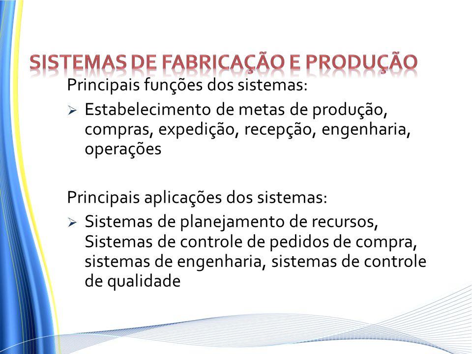 Principais funções dos sistemas: Estabelecimento de metas de produção, compras, expedição, recepção, engenharia, operações Principais aplicações dos s