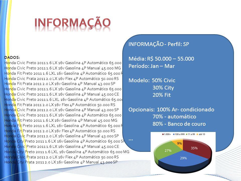 DADOS: Honda Civic Preto 2011 1.6 LX 16v Gasolina 4P Automático 65.000 SP Honda Civic Preto 2011 1.6 LX 16v Gasolina 4P Manual 45.000 MG Honda Fit Pre