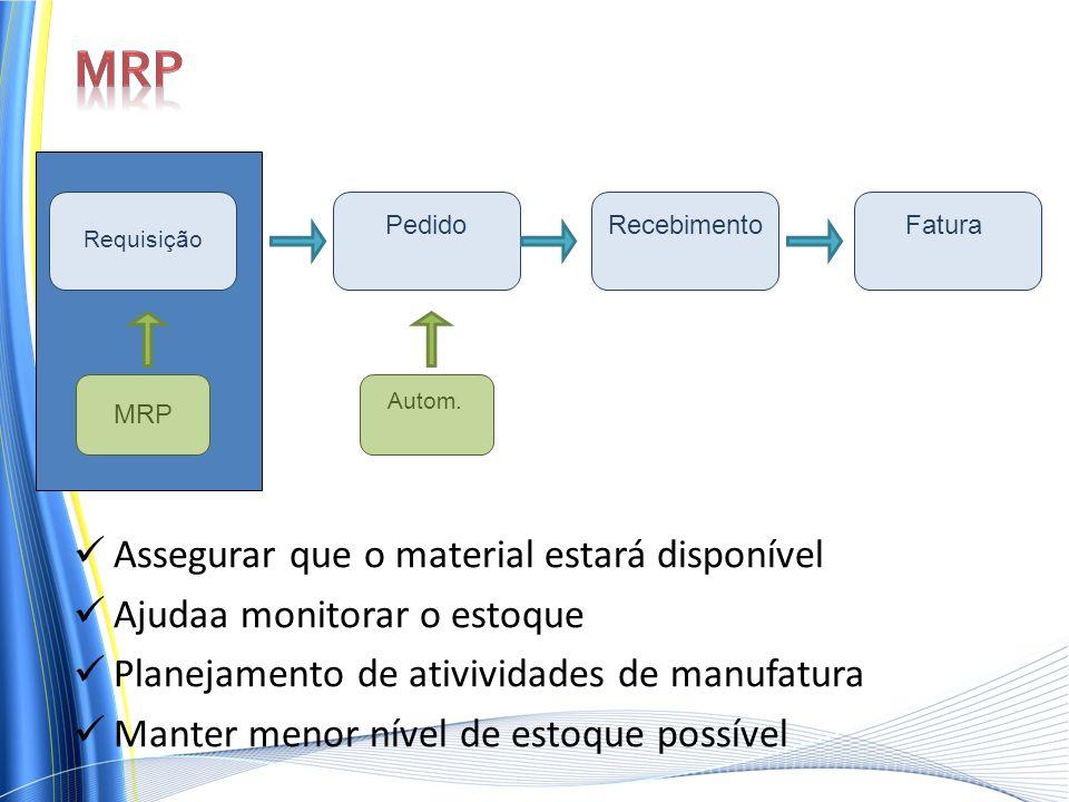 Requisição PedidoRecebimento MRP Fatura Autom. Assegurar que o material estará disponível Ajudaa monitorar o estoque Planejamento de ativividades de m