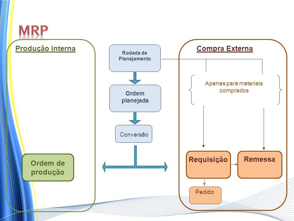 Rodada de Planejamento Ordem planejada Produção interna Compra Externa Apenas para materiais comprados Conversão Ordem de produção Requisição Remessa